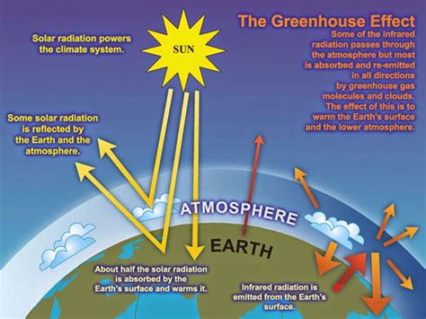 greenhouse effect diagram simple aula de mayo 2015