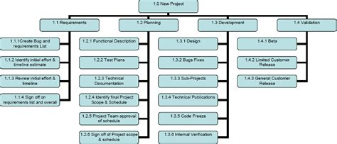 Cmmi Bring Your Pm Process To The Next Level Cmmi Project Plan Template