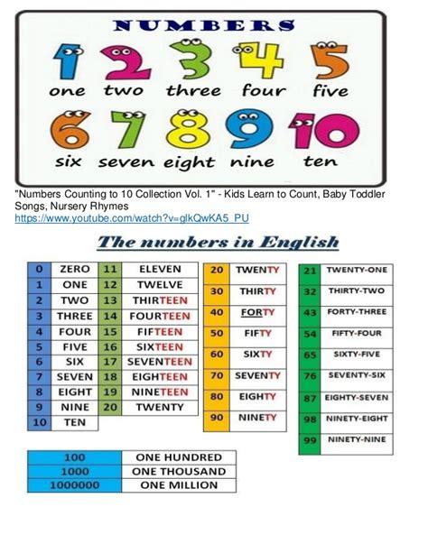imagenes in ingles el abecedario en ingles y numeros en ingles