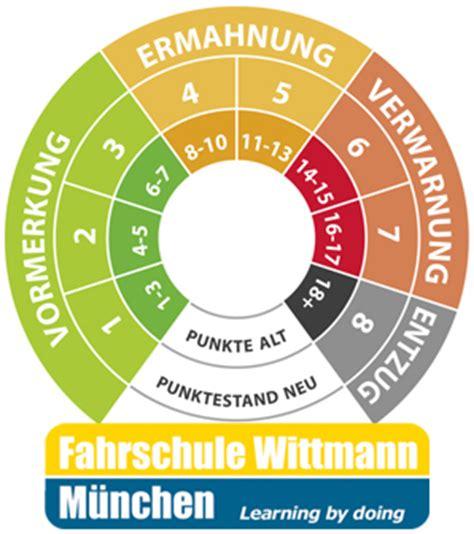 Motorradfahren Lernen Ohne Führerschein by Punktesystem Archive Motorradfahrschule M 252 Nchen