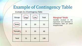 Contingency Table Analysis by Contingency Table Analysis And Its Benefit For Organization