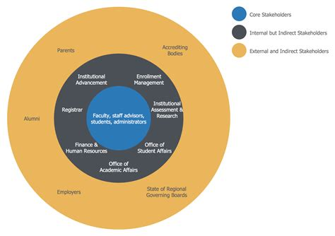 stakeholder chart template stakeholder chart template 28 images stakeholder chart