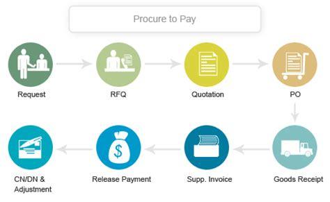 procurement process quality quantity and vendor management