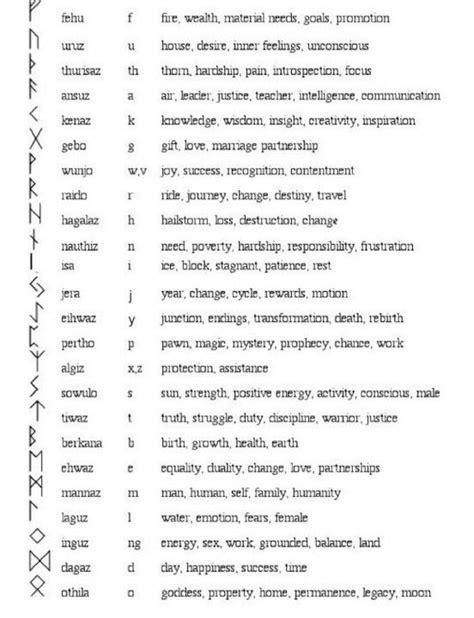 Elder Futhark | Geometric tattoo meaning, Viking symbols