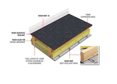 Soundproofing Ceiling Impact Noise by Hush Soundproof Mat System