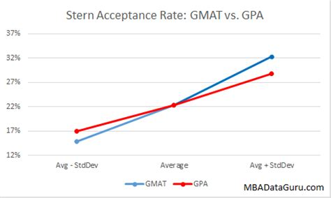 Nyu Mba Degree Requirements by Acceptance Rate Analysis Mba Data Guru