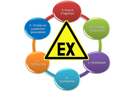 le atex atex hse impact conseils s 233 curit 233 environnement consultants hse