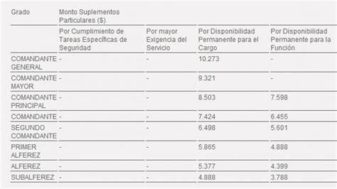 escala salarial para gendarmeria escala salarial gendarmeria y policia 2014 escalas y