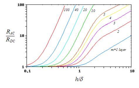 current crowding inductor current crowding inductor 28 images current crowding inductor 27 images fig 16 scientific