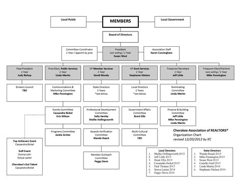 blank organizational chart 10 best images of fill in organizational chart blank