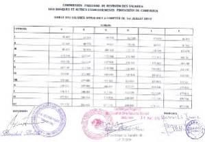 Grille De Salaire Au Cameroun by Voici La Nouvelle Grille Des Salaires