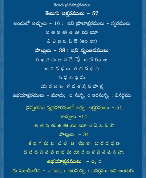 Letter Of Credit Definition In Telugu Telugu Alphabets Related Keywords Telugu Alphabets