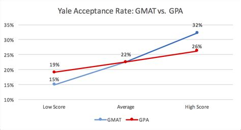 2 2 Gpa For Mba by Yale Mba Acceptance Rate Analysis Mba Data Guru
