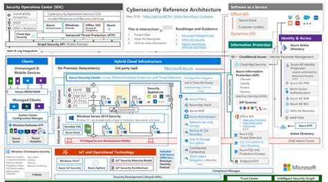 reference architecture template cybersecurity reference architecture security for a