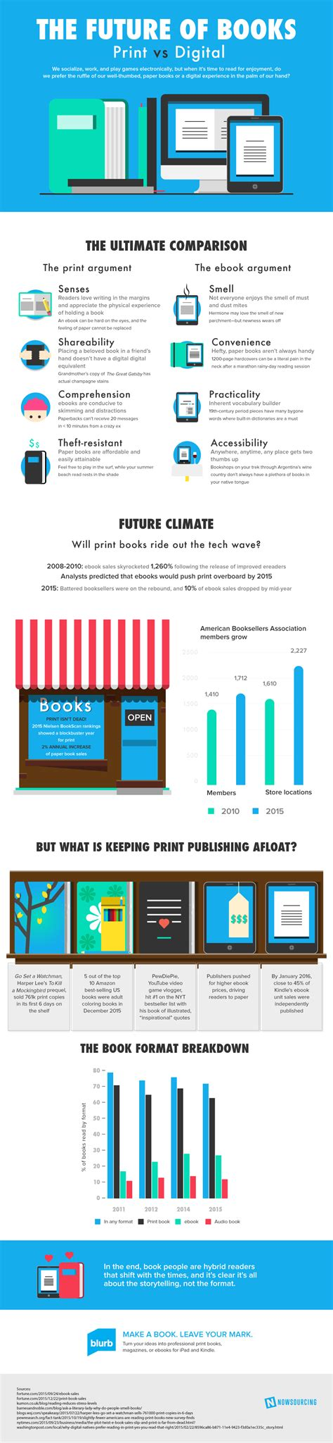 future books infographic the future of books print vs digital the