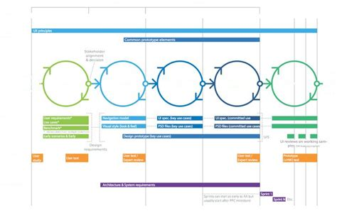 design expert key 153 best images about service design on pinterest