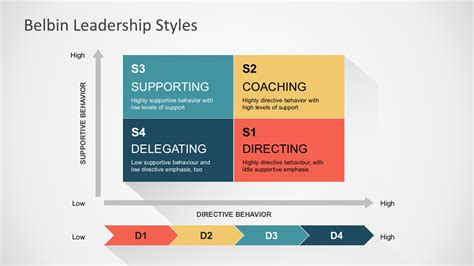 Leadership Quadrants Chart Powerpoint Template Leadership Chart Template