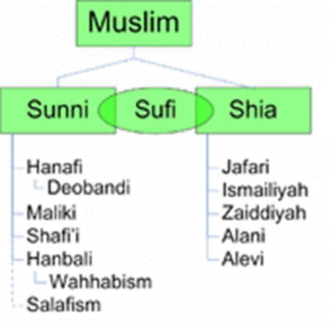 sunni shiite and sufi venn diagram sunni vs shia 15 differences with diffen