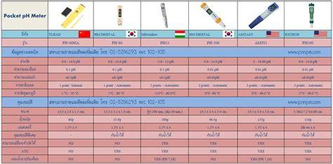 Ph Meter Digital Sk 650ph ph meter แบบ pocket ปากกา เคร องว ด ph ขาย ราคาถ ก