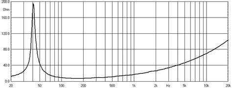 Speaker Curve 15 Inch powerful 15 inch subwoofer speaker driver l15 8574 professional audio subwoofer speaker 550watt