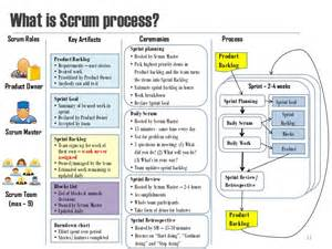agile artifacts templates agile process template artifacts how best free home