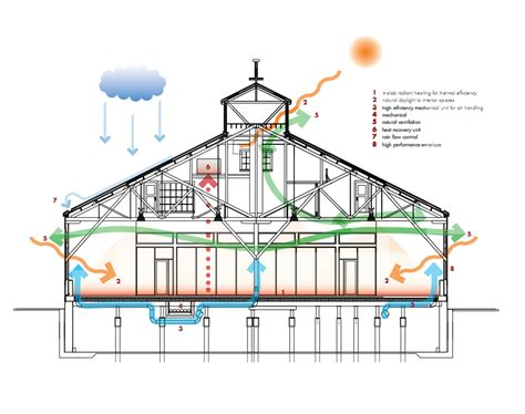 building diagram salt building acton ostry architects sustainability