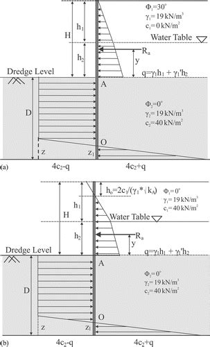 Sheet Pile Design Spreadsheet by Cantilever Sheet Pile Wall Intersiec