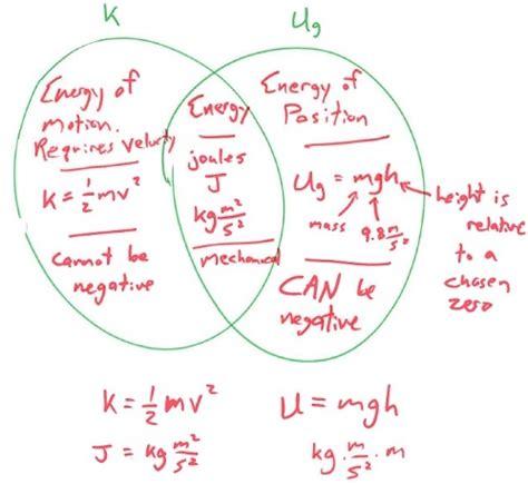 kinetic and potential energy venn diagram lesson venn diagram of kinetic and potential energies