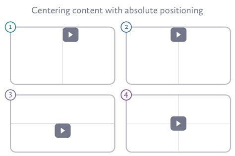 layout manager absolute positioning positioning elements on the web