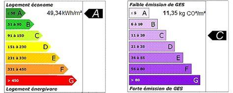 Ges Et Classe énergie 5228 by Le Diagnostic De Performance Energ 233 Tique Dpe Immobilier
