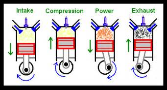 all about combustion engines with worksheets learning science