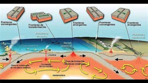 foto de las placas tectonicas placas tectonicas movimientos de las placas tectonicas