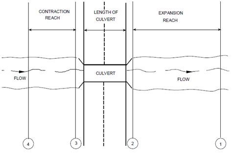 cross section method hec ras culvert cross section locations