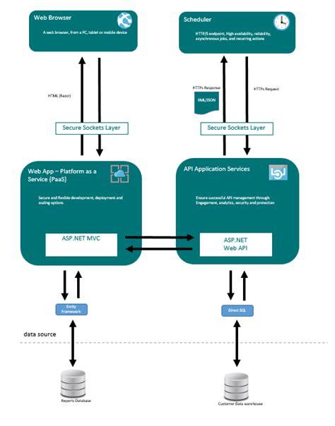 repository pattern linq2sql asp net web api architecture bryan avery blog