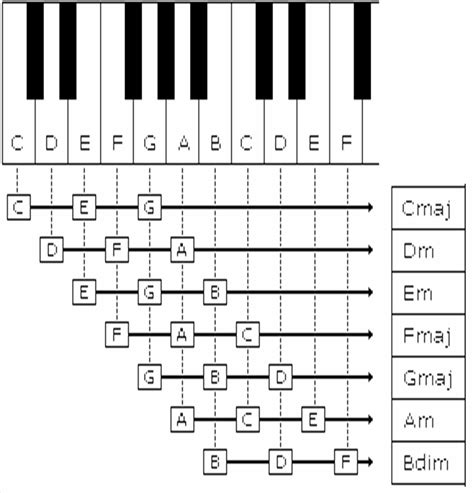 printable piano chord chart pdf piano scales chart for beginners frechel info