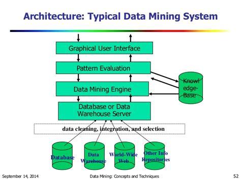 tutorial java data mining relational data mining diagram catalog auto parts