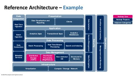 reference architecture template benefiting from big data a new approach for the telecom