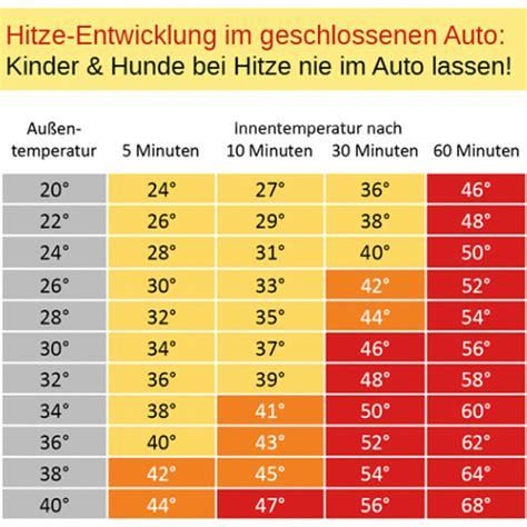 Hund Im Auto Hitze by Hitze Im Auto Tabelle Wetter Deutschland