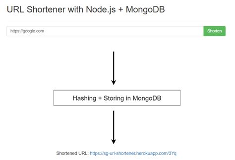 node js backend tutorial how to build a url shortener with node js and mongodb