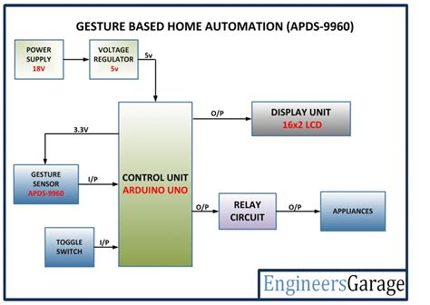 gesture based home automation system engineersgarage