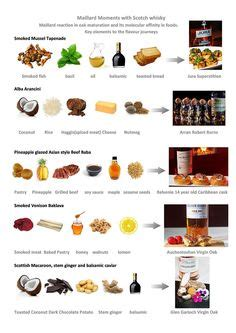 Website Of The Week Food Pairing by 1000 Images About Whiskyoftheweek Co Uk And Food Pairings