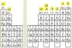 Periodic Table Ionic Charges Oxidation Number Calculation Namakiri