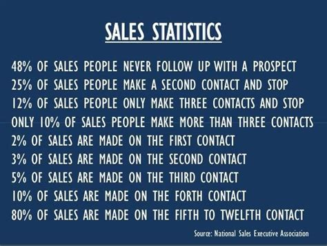 Sales Quotes Best 25 Sales Quotes Ideas On Sales
