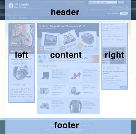 magento layout xml block layouts blocks and templates in magento part 1