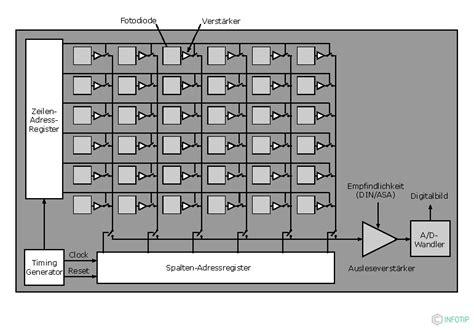 cmos sensor bildsensoren infotip kompendium