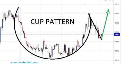 scan for cup and handle pattern silver on daily chart has formed cup and handle pattern