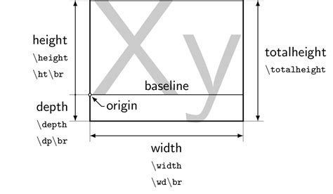 diagram length width height tex confused with tex terminology height depth