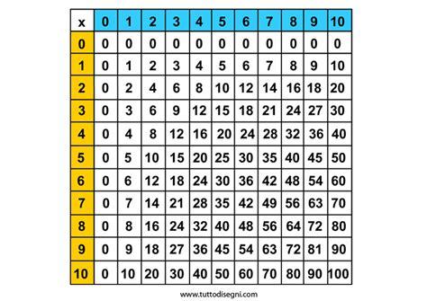 tavola pitagorica fino a 15 tavola pitagorica tuttodisegni