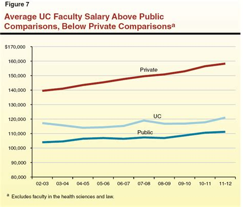 Average Mba Instrucyor Salary by Faculty Recruitment And Retention At The Of