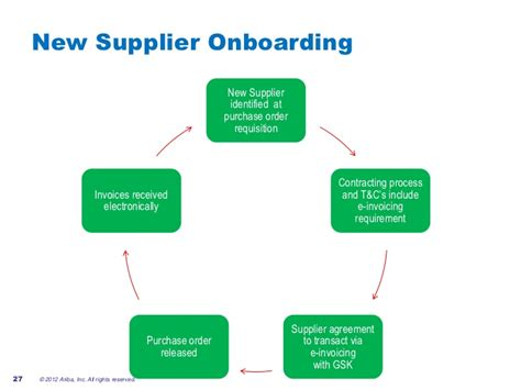 Winning Supplier Enablement Strategies